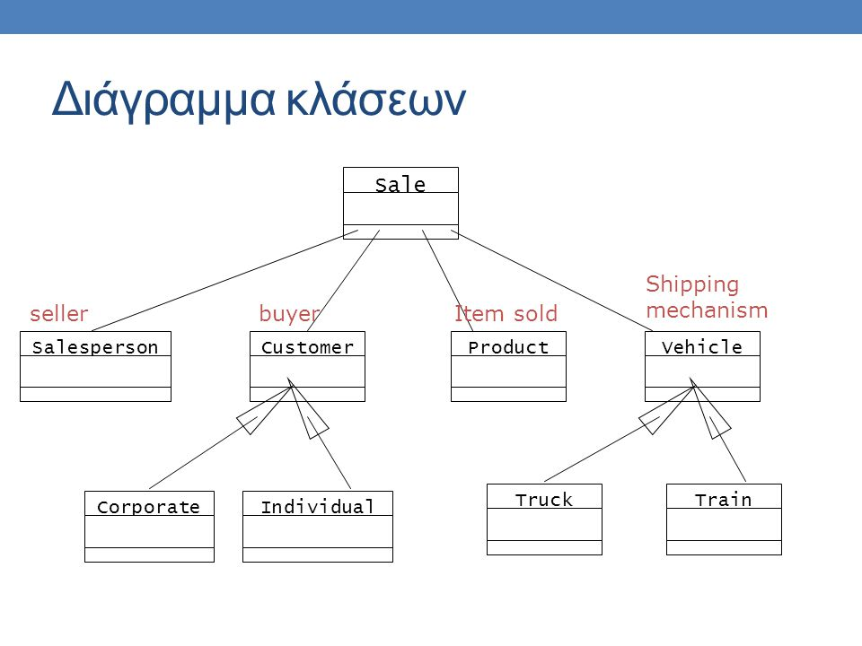 Διάγραμμα κλάσεων Sale Shipping mechanism seller buyer Item sold