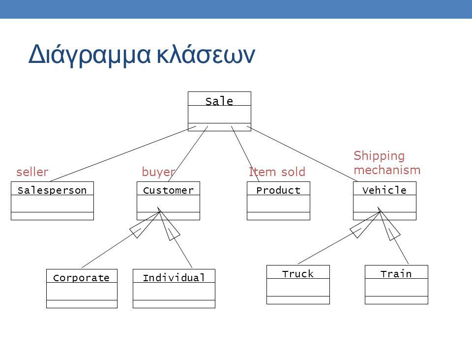 Διάγραμμα κλάσεων Sale Shipping mechanism seller buyer Item sold