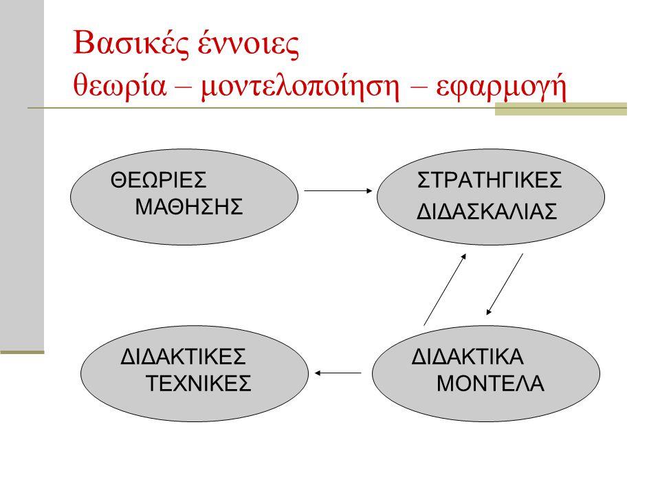Βασικές έννοιες θεωρία – μοντελοποίηση – εφαρμογή