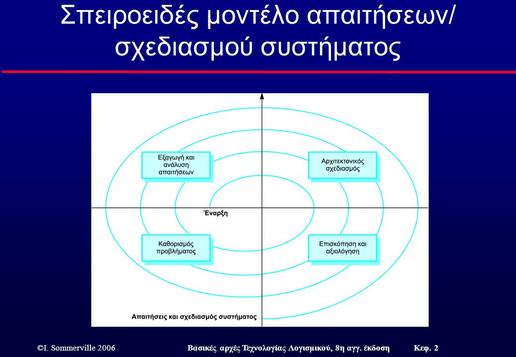 Σπειροειδές μοντέλο απαιτήσεων/ σχεδιασμού συστήματος