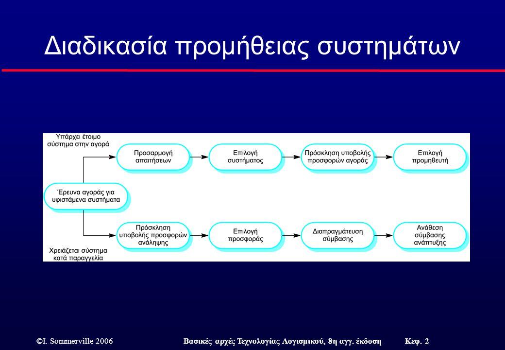 Διαδικασία προμήθειας συστημάτων