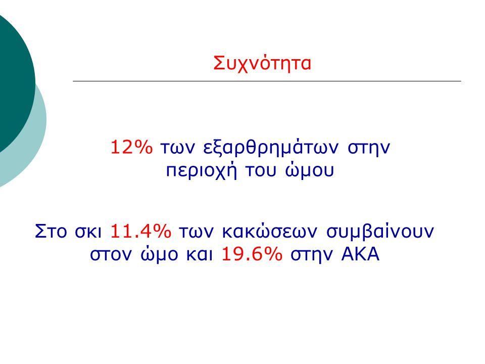 12% των εξαρθρημάτων στην περιοχή του ώμου