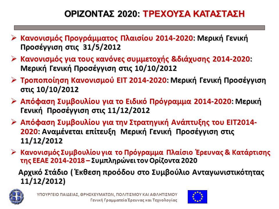 ΟΡΙΖΟΝΤΑΣ 2020: ΤΡΕΧΟΥΣΑ ΚΑΤΑΣΤΑΣΗ