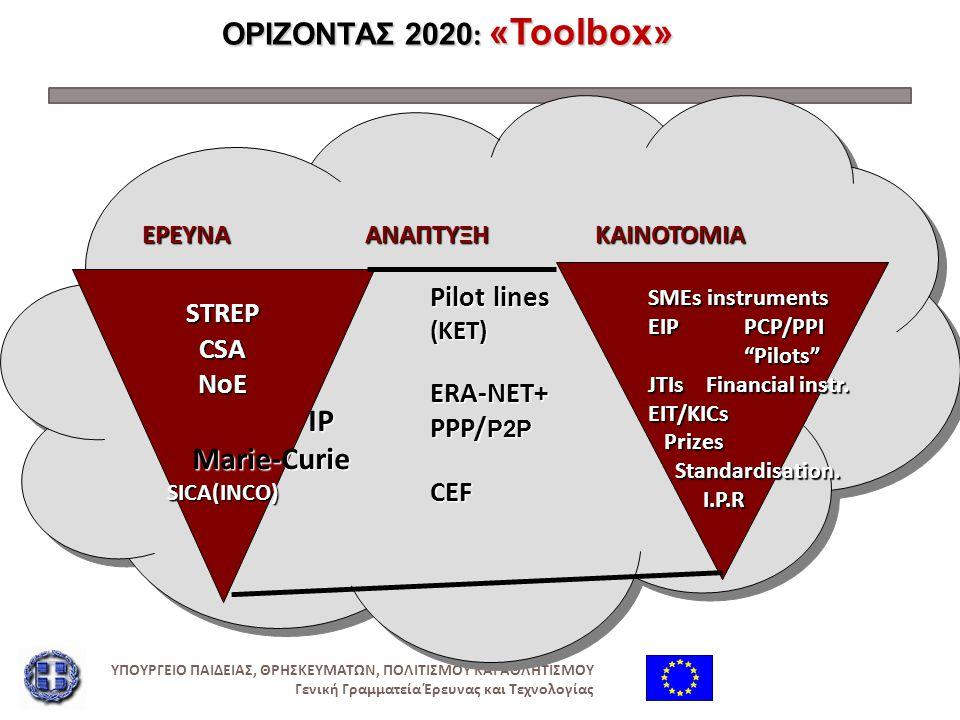 Marie-Curie ΟΡΙΖΟΝΤΑΣ 2020: «Toolbox» STREP CSA NoE