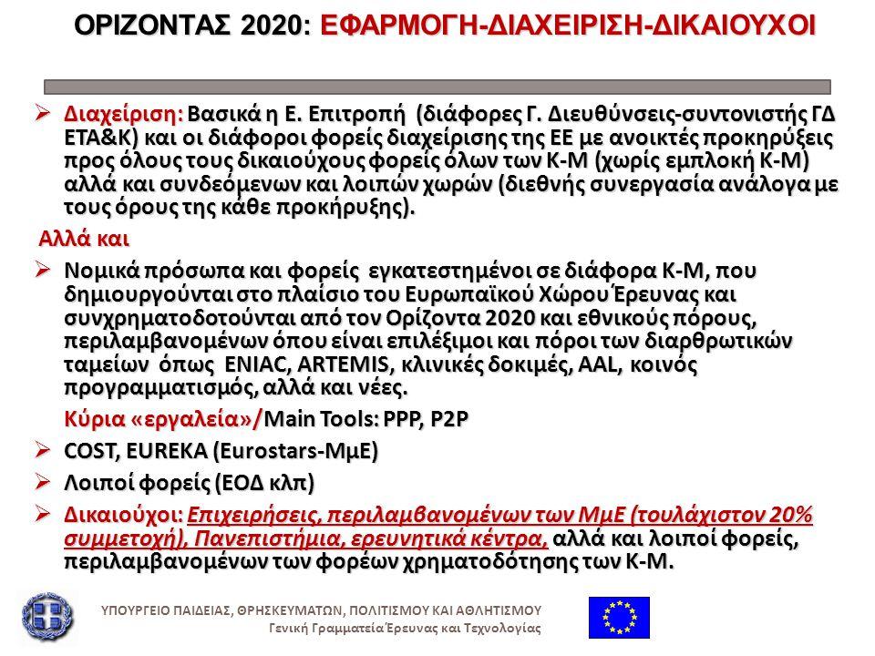 ΟΡΙΖΟΝΤΑΣ 2020: ΕΦΑΡΜΟΓΗ-ΔΙΑΧΕΙΡΙΣΗ-ΔΙΚΑΙΟΥΧΟΙ