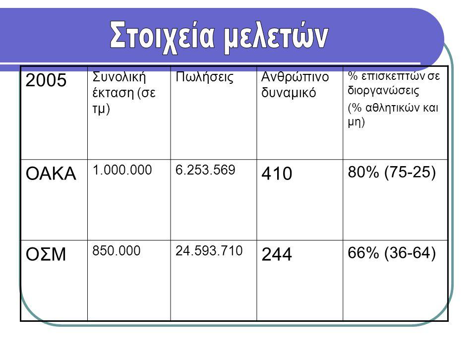 Στοιχεία μελετών 2005 ΟΑΚΑ 410 ΟΣΜ 244 80% (75-25) 66% (36-64)