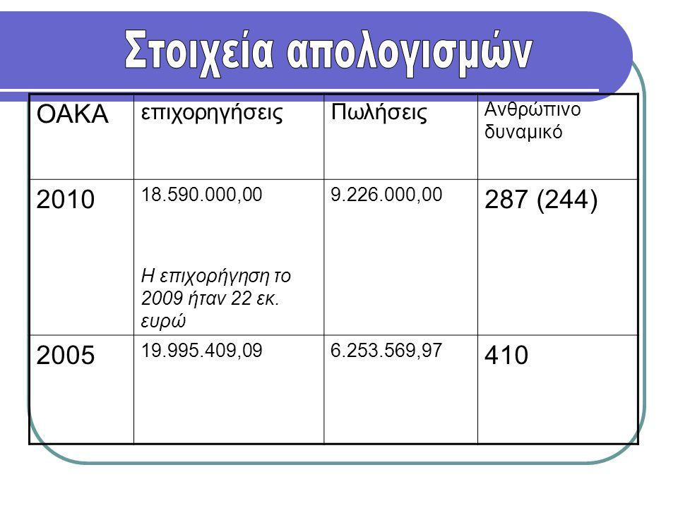 Στοιχεία απολογισμών ΟΑΚΑ 2010 287 (244) 2005 410 επιχορηγήσεις
