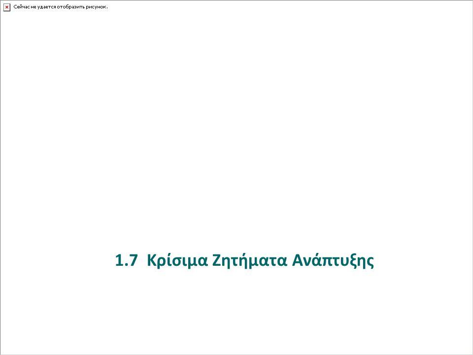 1.7 Κρίσιμα Ζητήματα Ανάπτυξης