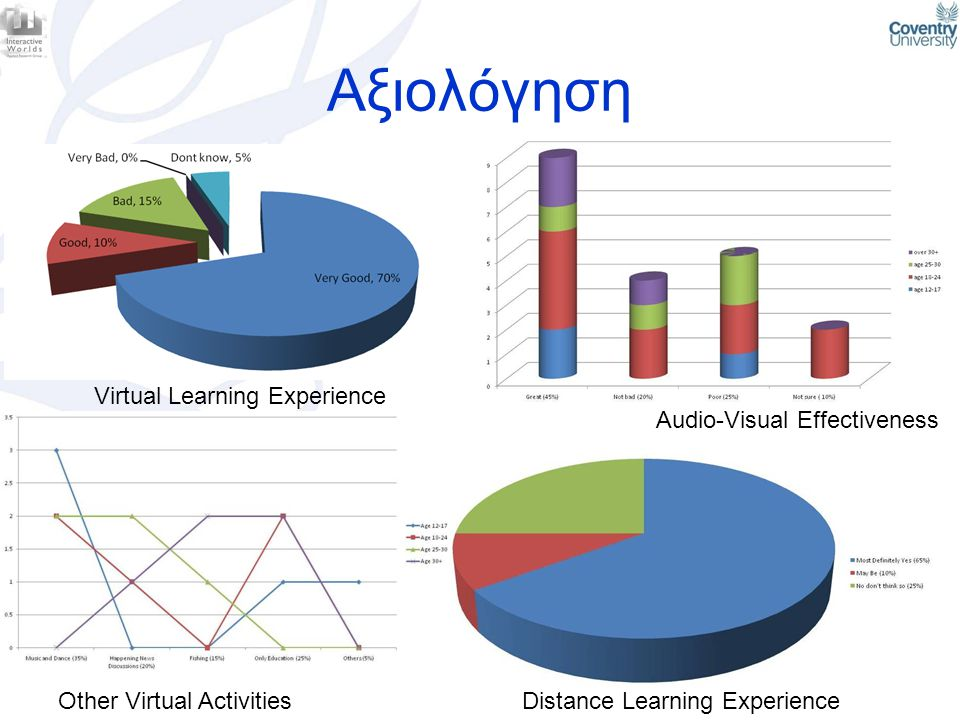 Αξιολόγηση Virtual Learning Experience Audio-Visual Effectiveness