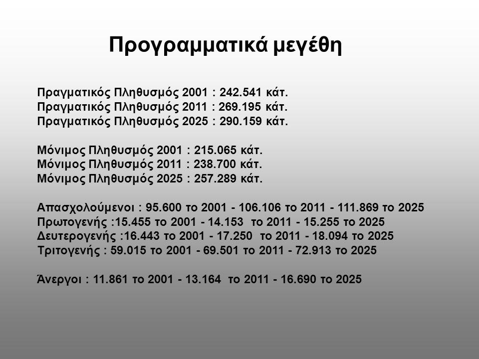 Προγραμματικά μεγέθη Πραγματικός Πληθυσμός 2001 : 242.541 κάτ.