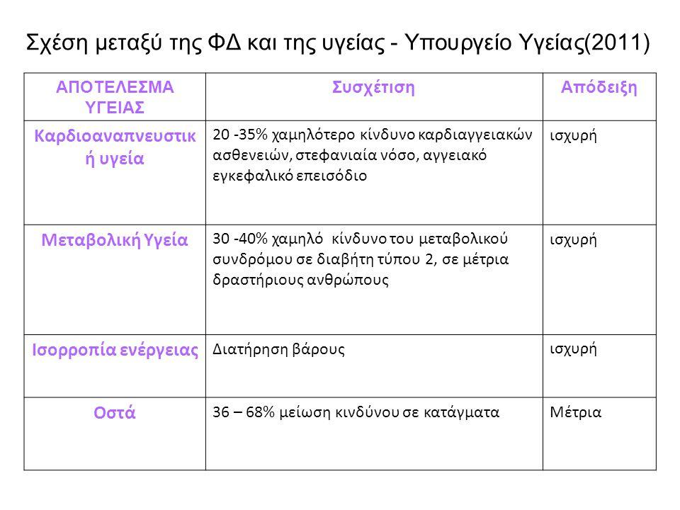 Σχέση μεταξύ της ΦΔ και της υγείας - Υπουργείο Υγείας(2011)