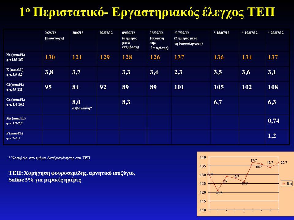 1ο Περιστατικό- Εργαστηριακός έλεγχος ΤΕΠ