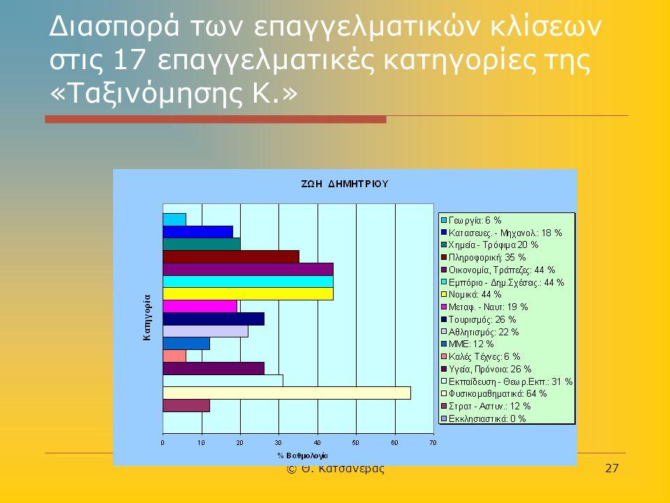 Διασπορά των επαγγελματικών κλίσεων στις 17 επαγγελματικές κατηγορίες της «Ταξινόμησης Κ.»