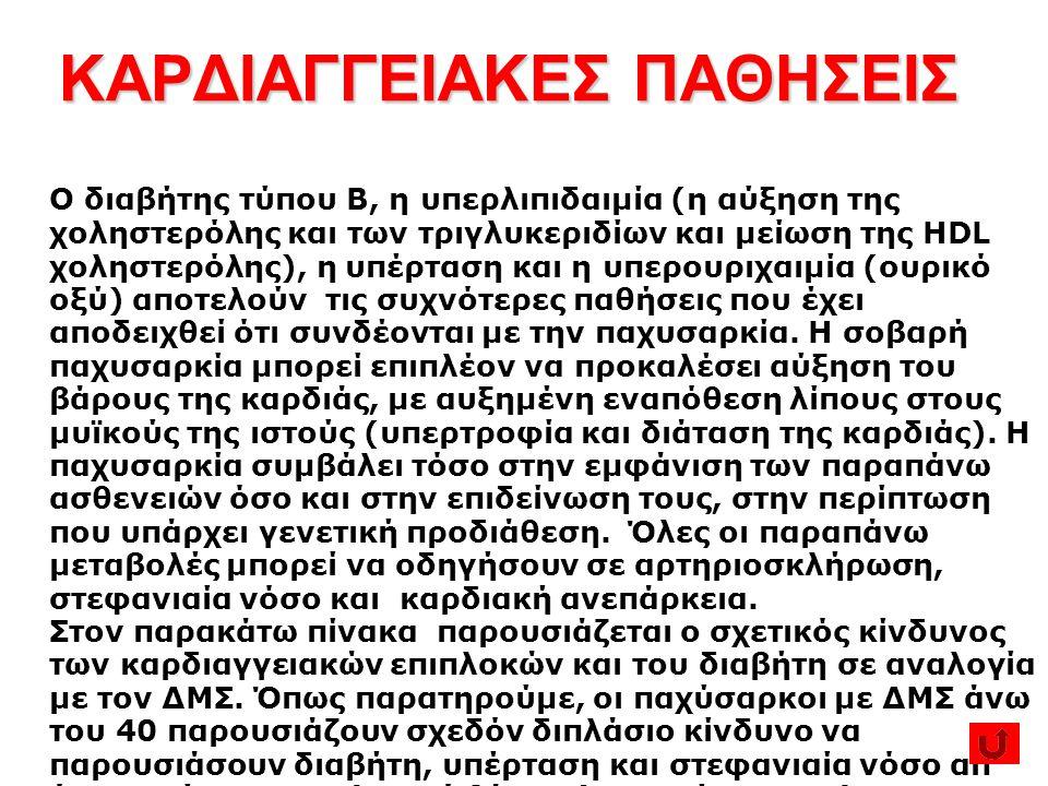 ΚΑΡΔΙΑΓΓΕΙΑΚΕΣ ΠΑΘΗΣΕΙΣ