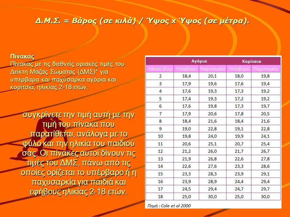 Δ.Μ.Σ. = Βάρος (σε κιλά) / Ύψος x Ύψος (σε μέτρα).