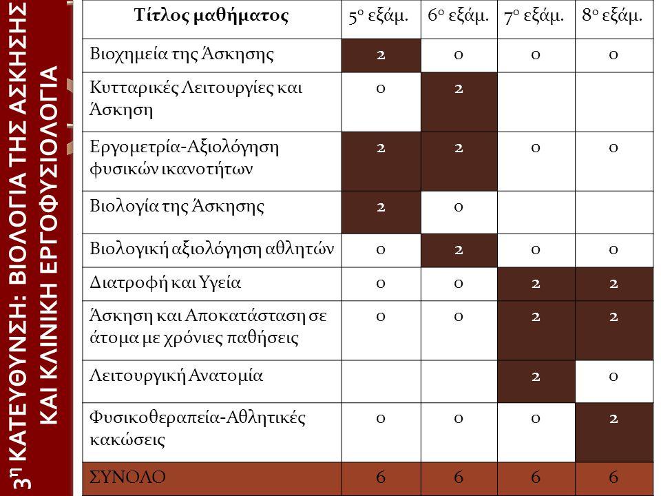 3η ΚΑΤΕΥΘΥΝΣΗ: ΒΙΟΛΟΓΙΑ ΤΗΣ ΑΣΚΗΣΗΣ ΚΑΙ ΚΛΙΝΙΚΗ ΕΡΓΟΦΥΣΙΟΛΟΓΙΑ