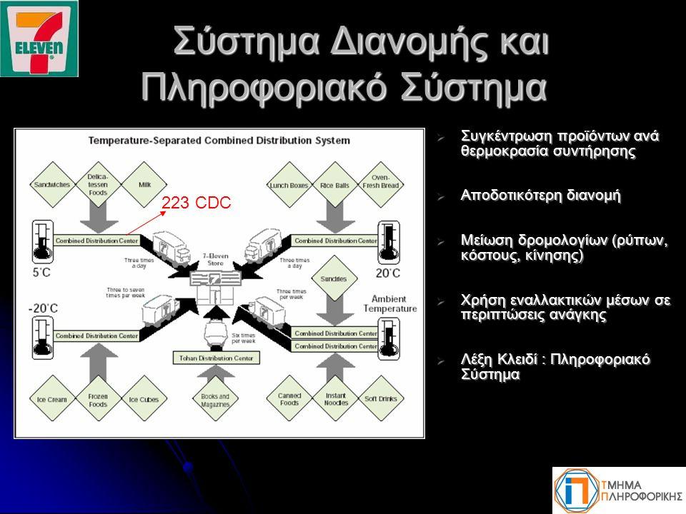 Σύστημα Διανομής και Πληροφοριακό Σύστημα