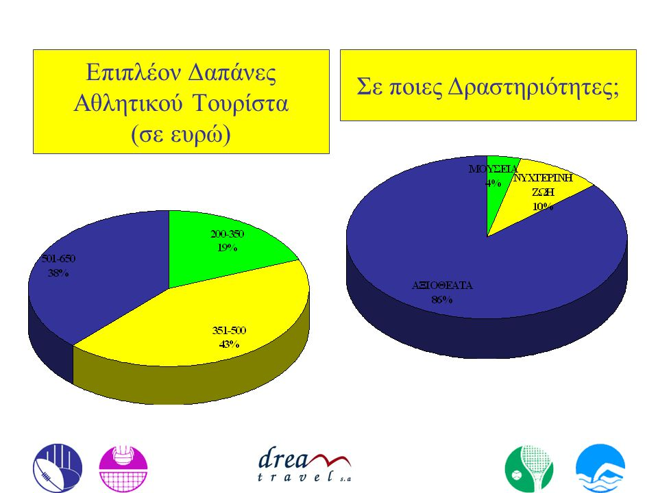 Επιπλέον Δαπάνες Αθλητικού Τουρίστα (σε ευρώ)