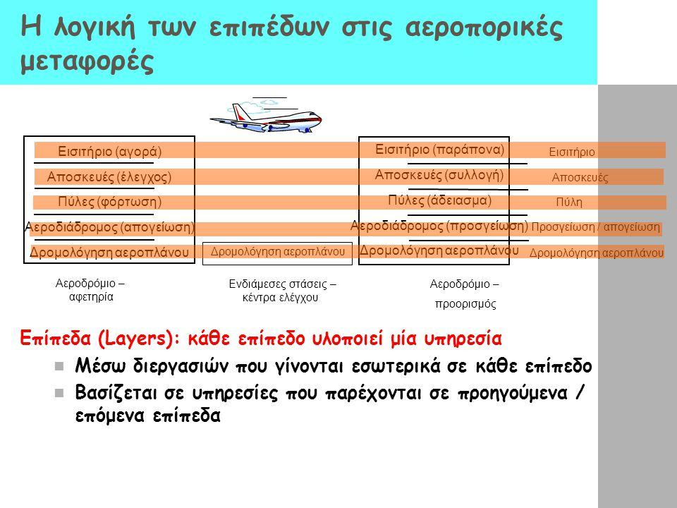 Η λογική των επιπέδων στις αεροπορικές μεταφορές