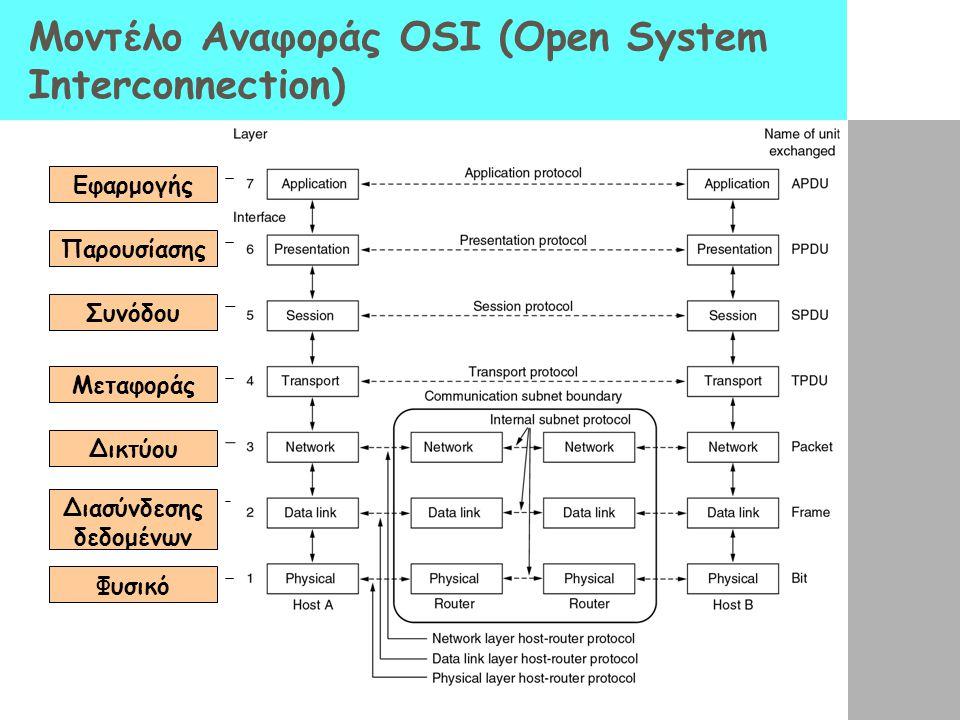 Μοντέλο Αναφοράς OSI (Open System Interconnection)