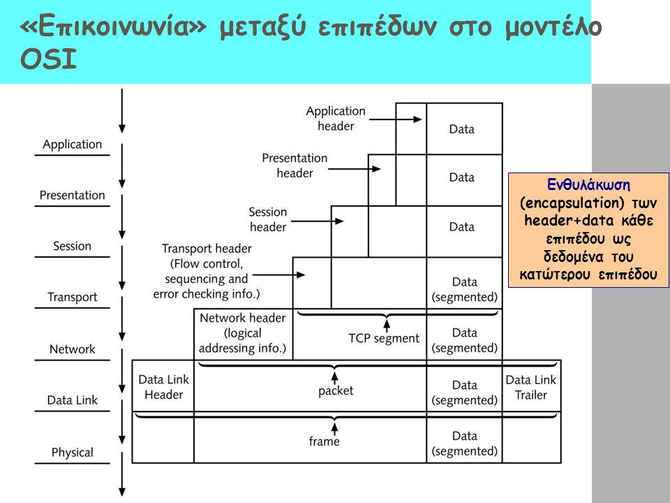 «Επικοινωνία» μεταξύ επιπέδων στο μοντέλο OSI