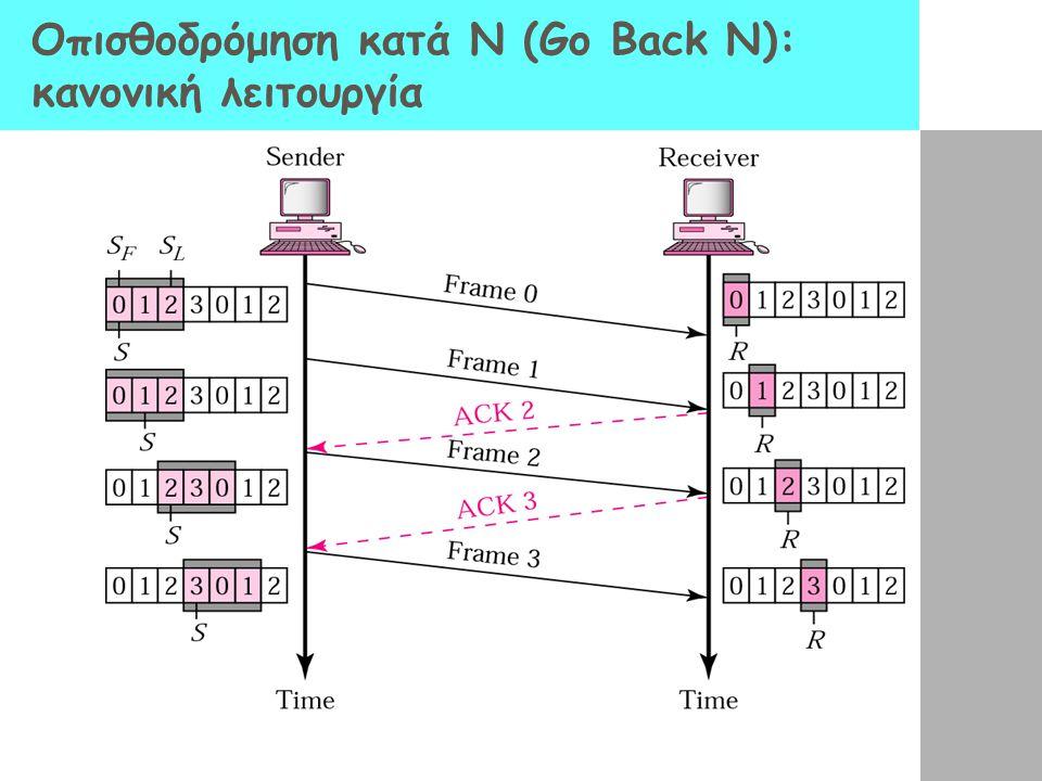 Οπισθοδρόμηση κατά Ν (Go Back N): κανονική λειτουργία