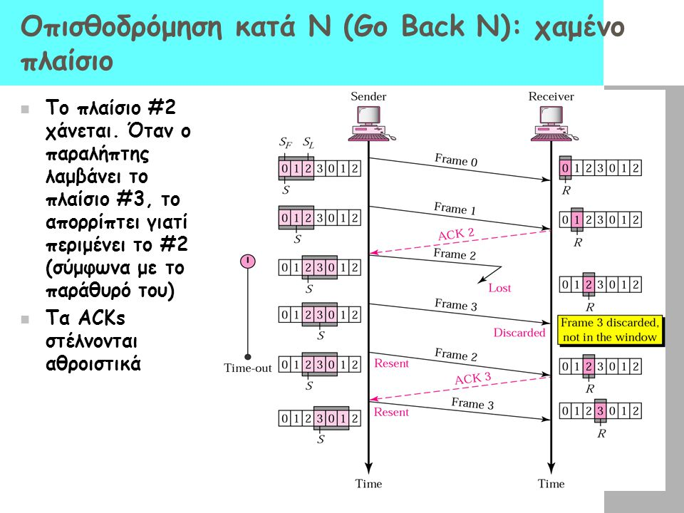 Οπισθοδρόμηση κατά Ν (Go Back N): χαμένο πλαίσιο