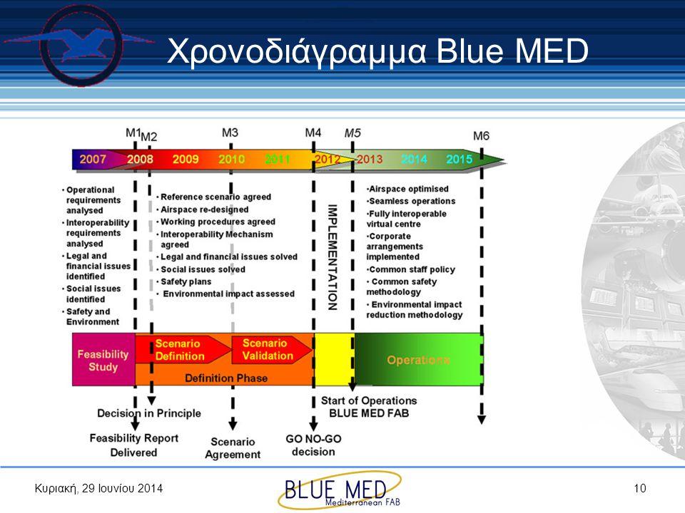 Χρονοδιάγραμμα Blue MED