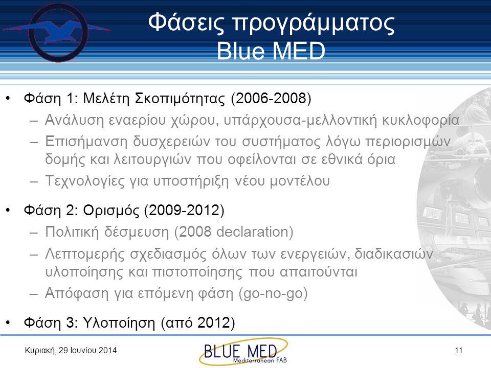 Φάσεις προγράμματος Blue MED