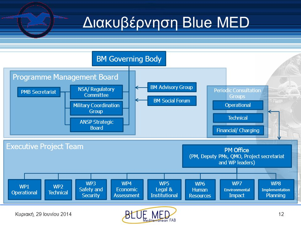 Διακυβέρνηση Blue MED BM Governing Body Programme Management Board