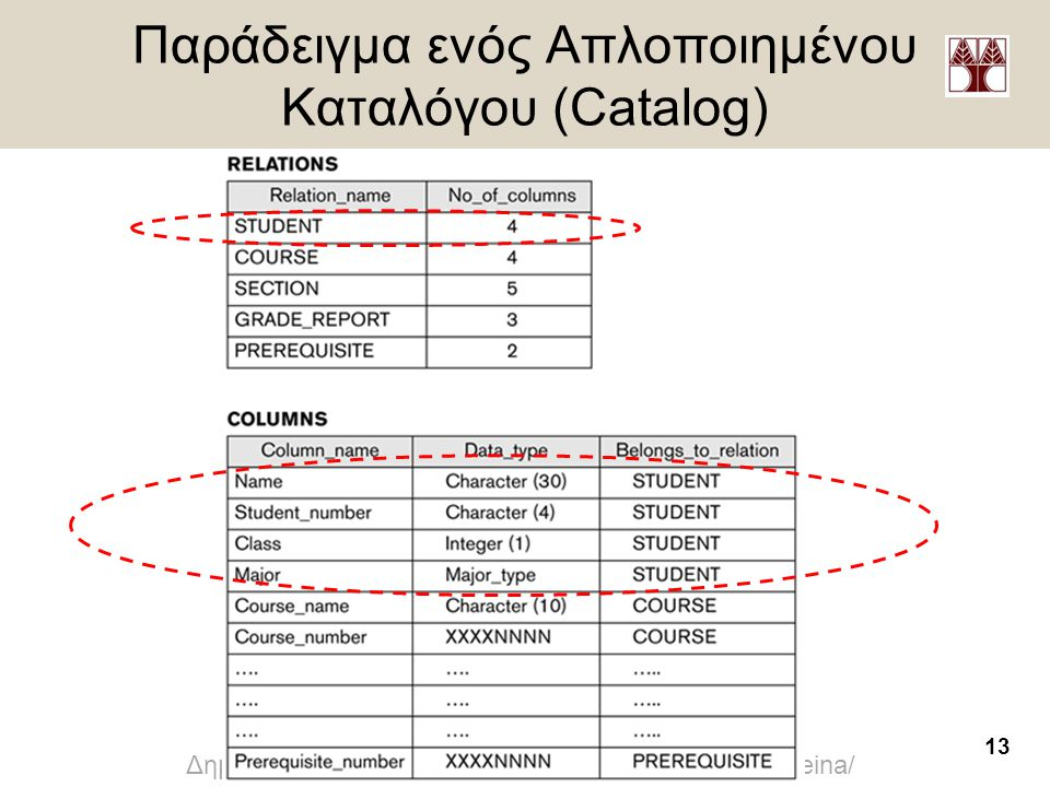 Παράδειγμα ενός Απλοποιημένου Καταλόγου (Catalog)