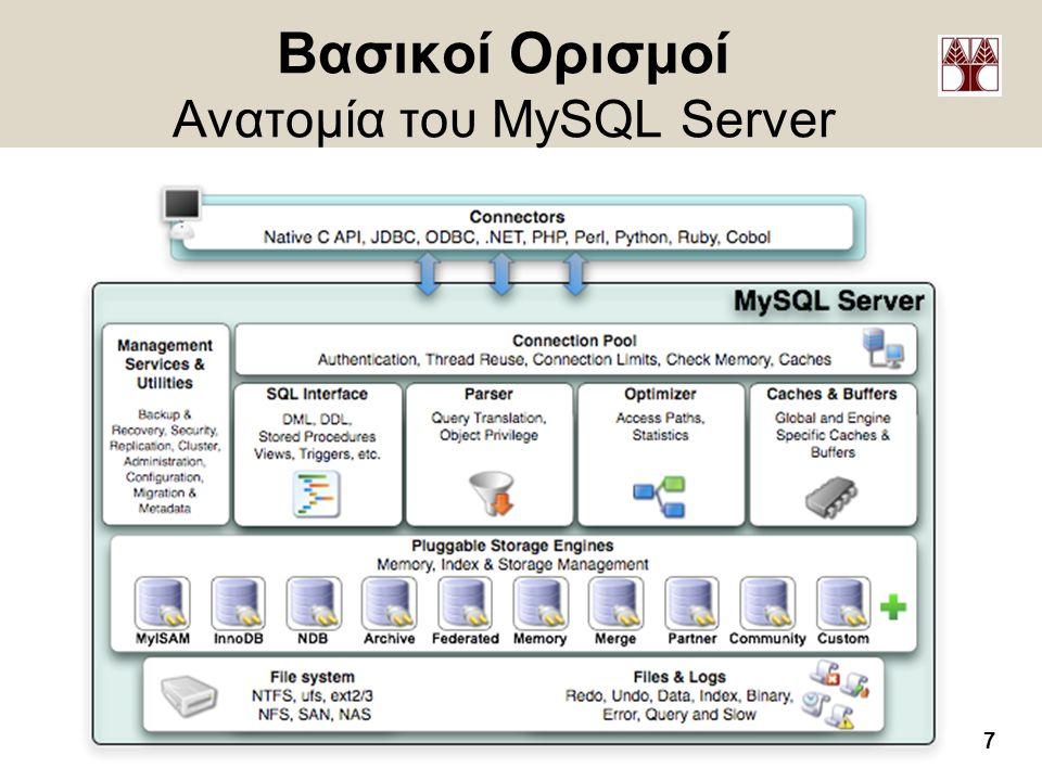 Βασικοί Ορισμοί Ανατομία του MySQL Server