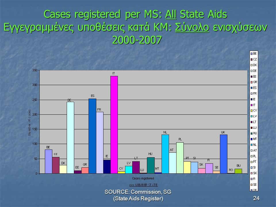 SOURCE: Commission, SG (State Aids Register)