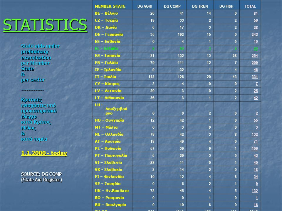 STATISTICS preliminary examination per Member State & per sector