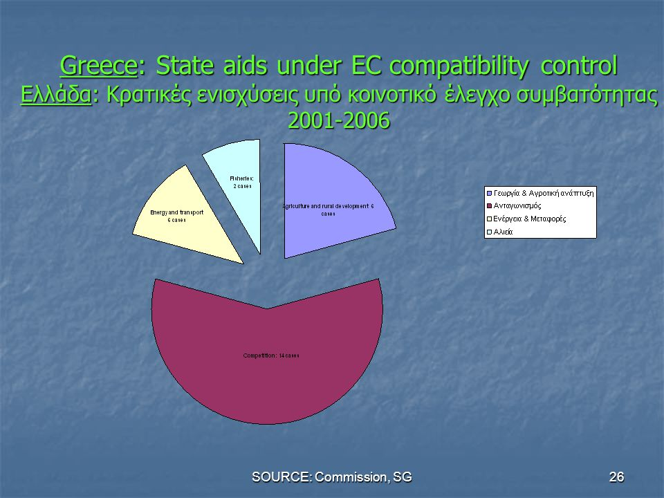Greece: State aids under EC compatibility control Ελλάδα: Κρατικές ενισχύσεις υπό κοινοτικό έλεγχο συμβατότητας 2001-2006