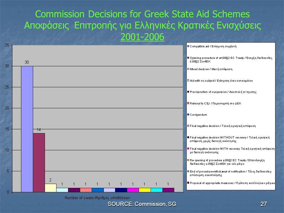 Commission Decisions for Greek State Aid Schemes Αποφάσεις Επιτροπής για Eλληνικές Κρατικές Ενισχύσεις 2001-2006