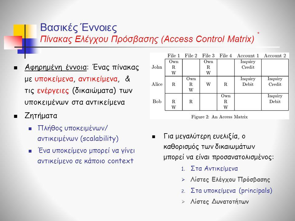 Βασικές Έννοιες Πίνακας Ελέγχου Πρόσβασης (Access Control Matrix)