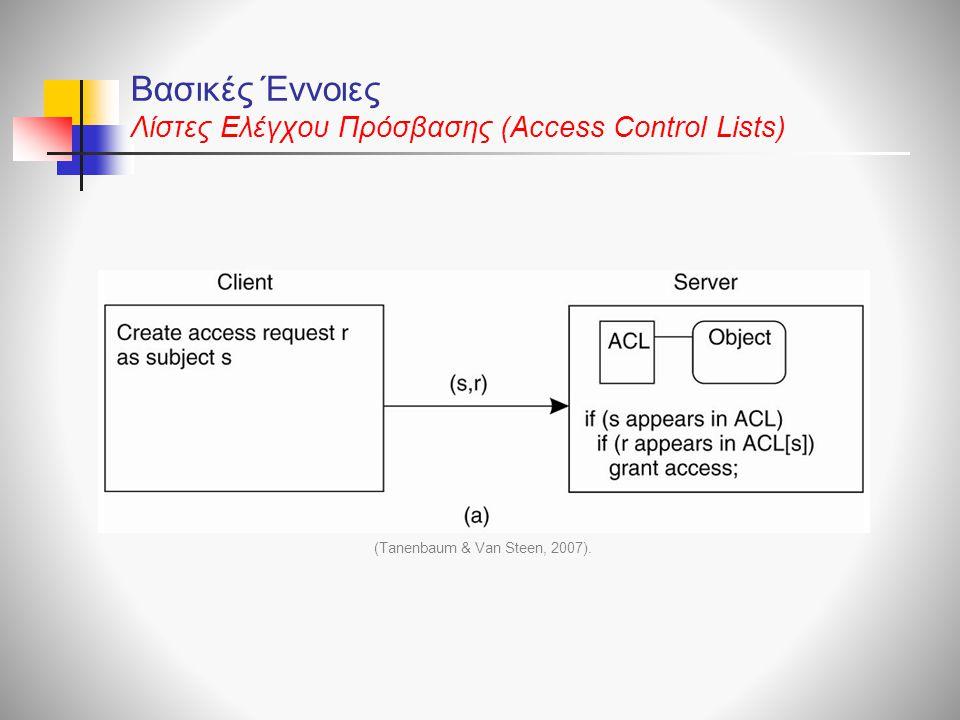 Βασικές Έννοιες Λίστες Ελέγχου Πρόσβασης (Access Control Lists)
