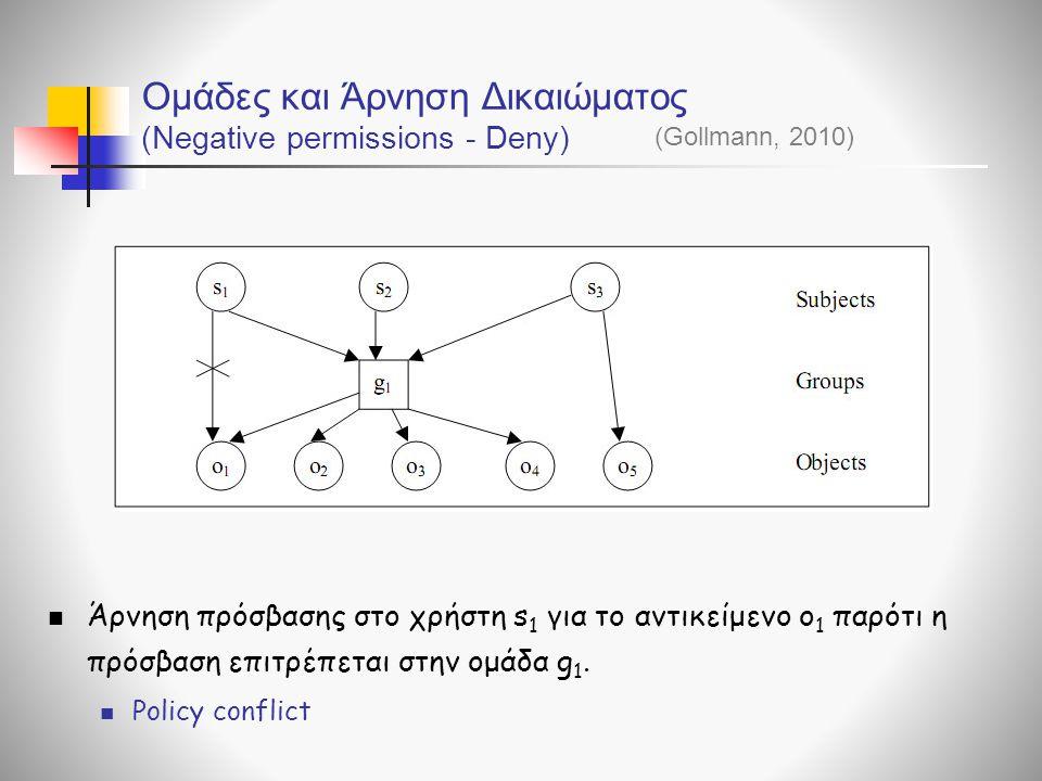 Ομάδες και Άρνηση Δικαιώματος (Negative permissions - Deny)