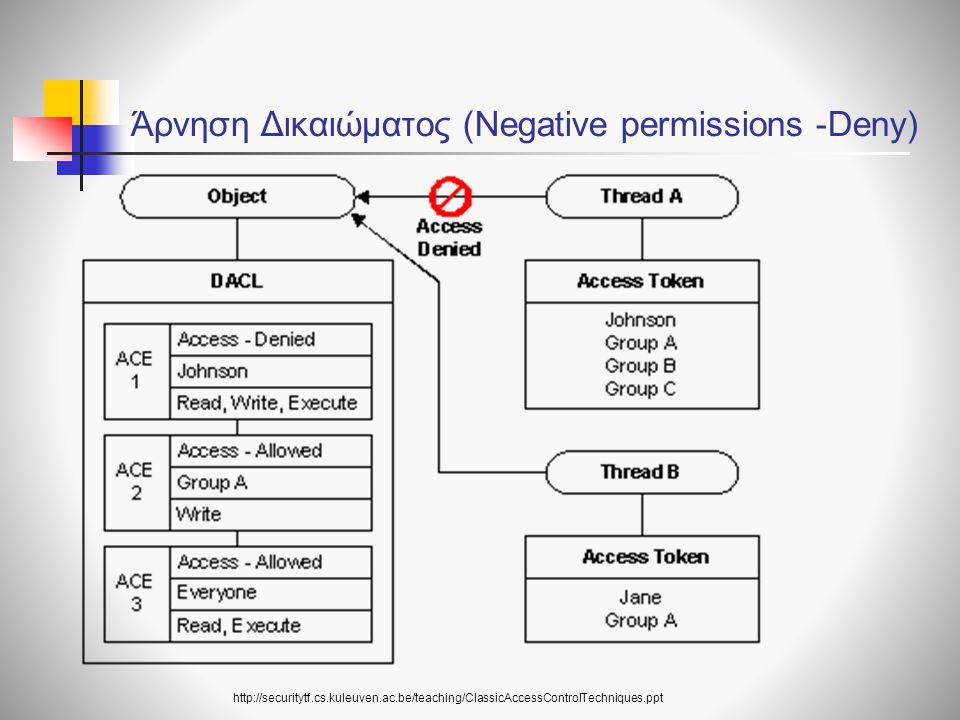 Άρνηση Δικαιώματος (Negative permissions -Deny)