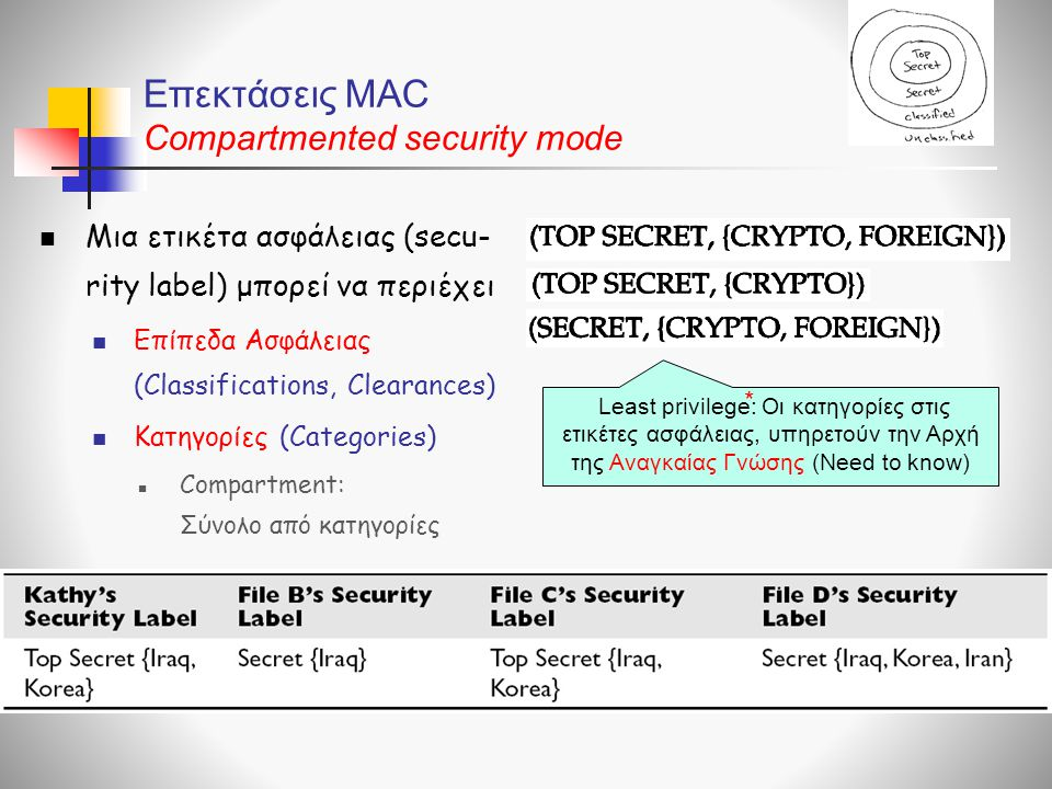 Επεκτάσεις MAC Compartmented security mode