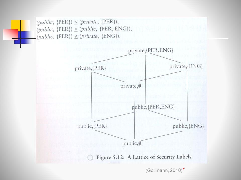 Gollmann. p. 79 (Gollmann, 2010) *