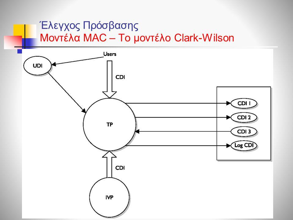 Έλεγχος Πρόσβασης Μοντέλα ΜAC – To μοντέλο Clark-Wilson