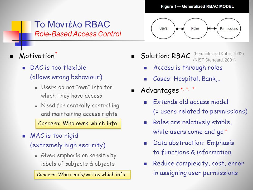 To Μοντέλο RBAC Role-Based Access Control