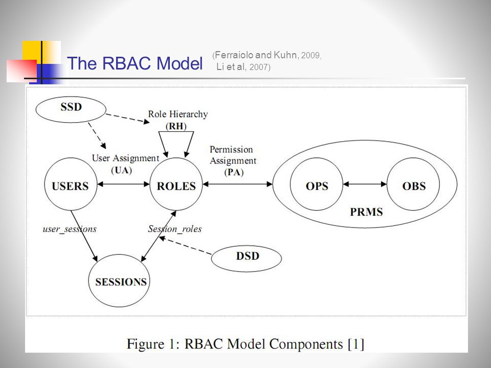 The RBAC Model (Ferraiolo and Kuhn, 2009, Li et al, 2007)