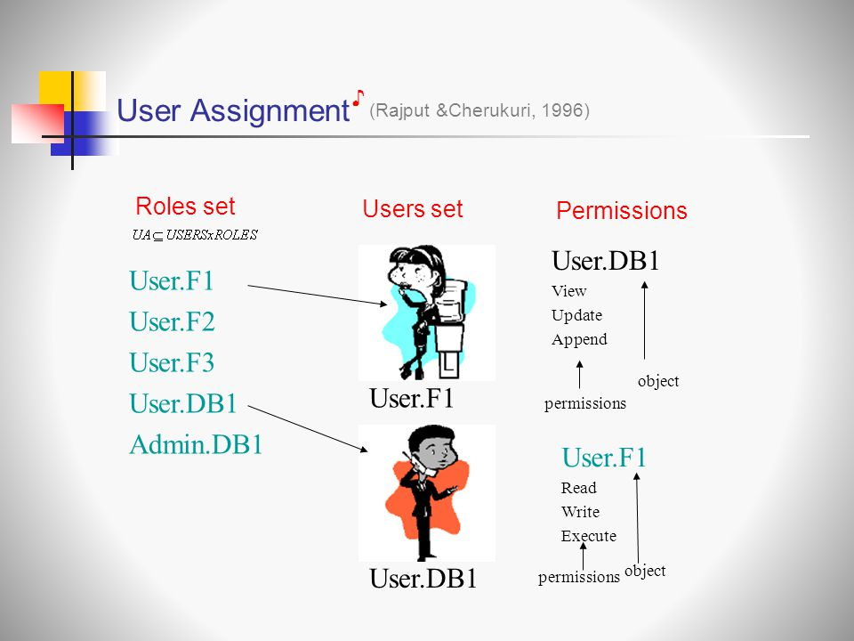 User Assignment User.DB1 User.F1 User.F2 User.F3 User.DB1 Admin.DB1