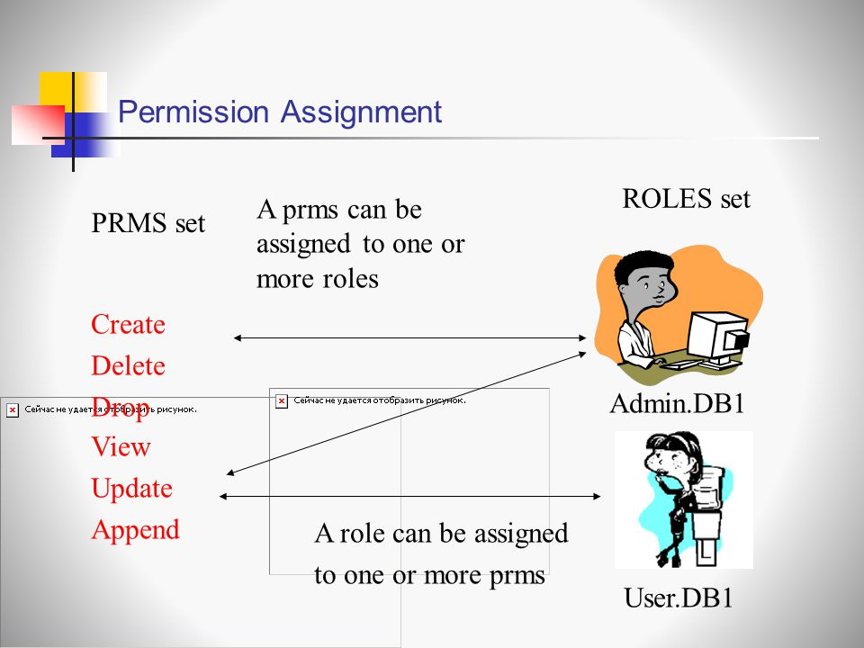 Permission Assignment