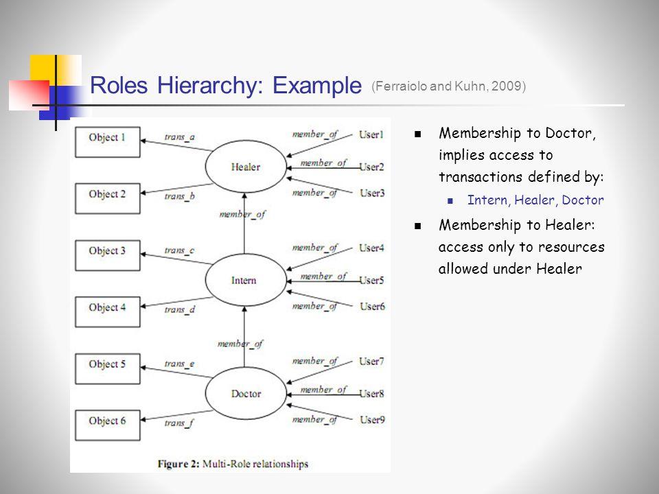 Roles Hierarchy: Example