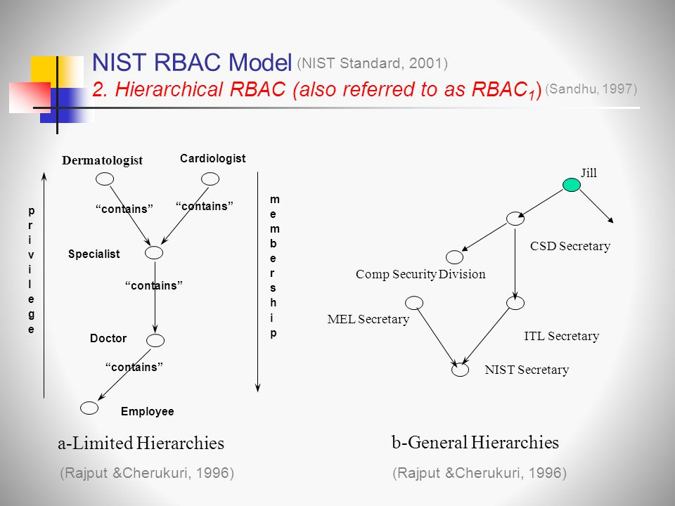 NIST RBAC Model 2. Hierarchical RBAC (also referred to as RBAC1)