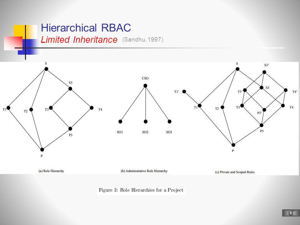 Hierarchical RBAC Limited Inheritance